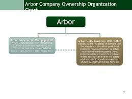 Arbor Businesses Presentation
