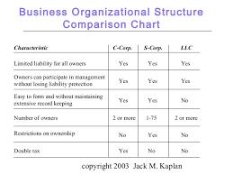 Entrepreneurship Chap 5