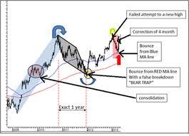 Technicals With Kunal A Rhythmic Chart Signals A High Ahead