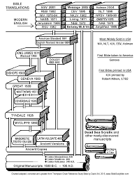 History Of Bible Translations Chart Bible Versions And Types Word For Word Literal Thought