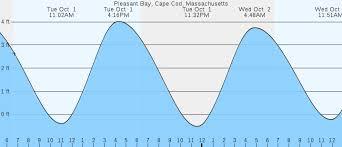 Pleasant Bay Cape Cod Ma Tides Marineweather Net