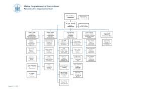 Organization Of The Maine Department Of Corrections