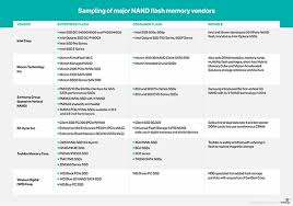 Flash Memory Capacity Chart What Is Flash Memory And How Does It Work
