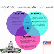 Venn Diagram Virginia Plan And New Jersey Plan Venn Diagram Sarah Maese By Sarah Maese Infographic