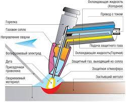 Аргонная сварка аргонодуговая технология и оборудование Схема аргонной сварки