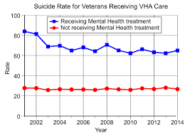 File Suicide Rates For Vha Veterans Svg Wikimedia Commons