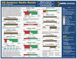 Uk Ham Radio Bands Chart Files To Download By Lx4sky
