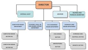 Organizational Structure Eipb