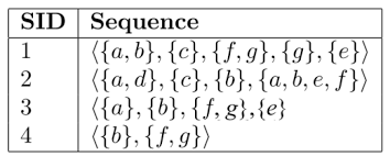 Sequence Pattern Custom An Introduction To Sequential Pattern Mining The Data Mining