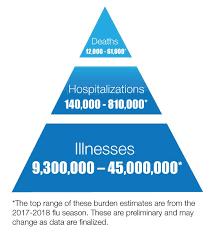 Flu Deaths By Year Chart Disease Burden Of Influenza Cdc