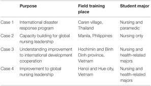 sustainable tourism dissertation framework wales