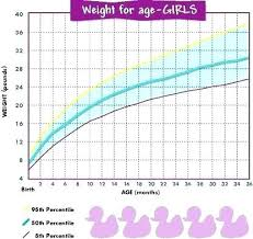Baby Girl Weight Chart Baby Weight Chart For Girls Birth Percentile Child Growth