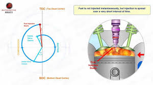 overhead cam engine diagram on overhead valve engine variable how diesel engines work part 3 valve timing diagram
