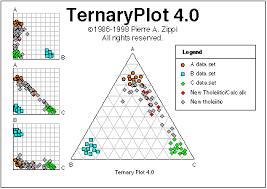 Ternary Plot 4 0 Ternary Diagrams