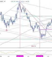 Westjet Stock Price Chart Weekly Technical Perspective On The Us Dollar Dxy Nasdaq