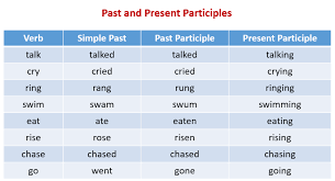 Chart Of Present Past And Past Participle Past Participle Examples Solutions Videos