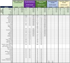 Vitamin Comparison Chart 36 Rare Multivitamin Comparison Chart 2019