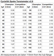 Spoke Size Chart Related Keywords Suggestions Spoke Size