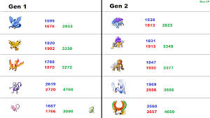 A Chart For Minimum And Maximum Cp For Encountering
