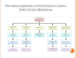 Дипломный проект Разработка элементов системы менеджмента  Главной целью фирмы является Ассортимент выпускаемой продукции Организационно структурная схема ЗАО Хлеб Мещеры Органолептические