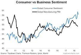 Chart Global Consumer Sentiment Trends Wealth365 News
