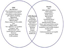american revolution and french revolution venn diagram matt taibbis usa russia venn diagram phil ebersoles blog