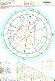 Andy Warhol Birth Chart Andy Warhol Astrology Natal