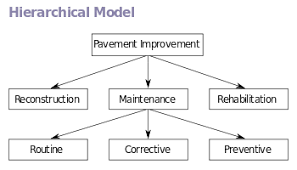 database model   wikipediahierarchical model edit