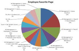 Pie Chart Employee Favorite Page Download Scientific Diagram