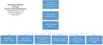 Ucsd Org Chart Program Management Business Integrations Org Chart