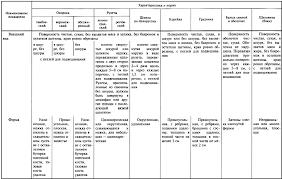Реферат Товароведная характеристика и оценка качества копчено  Товароведная характеристика и оценка качества копчено вареных продуктов из свинины