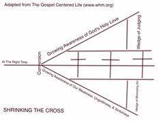 Gospel Centered Life Cross Chart 8 Best Gospel Images Spiritual Formation Homemade
