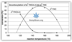 Decarboxylation Temperature Chart Pin On Decarboxylation