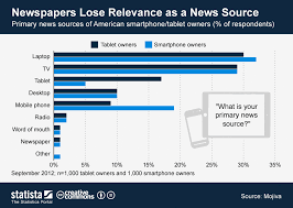 Chart Of News Sources Chart Newspapers Lose Relevance As A News Source Statista