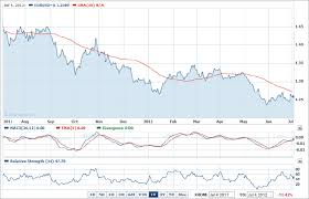 Eur Usd Yahoo Chart Will Eur Usd Reach Parity By Year End Business Insider