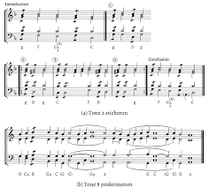 Harmony Notes Chart Proto Harmony And The Problem Of Tonal Centricity In