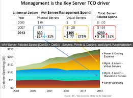 Tco Chart Blade Server Tco And Architecture You Cannot Separate Them