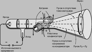 Открытие электрона Исторические предпосылки в создании модели  О