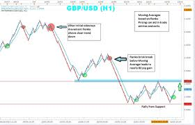 Trading With The Zigzag Indicator Alone 3 Line Break