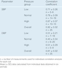 Correlation Between Systolic Blood Pressure Sbp And