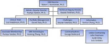 Nih Organizational Chart Contact Us Staff Quantitative Imaging Network Qin