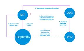 Изменения в законе о применении контрольно кассовой техники ФЗ  Как будет происходить передача данных с касс онлайн