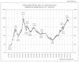 Real Gold Prices Still Far From All Time Highs All Star
