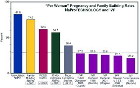 Ivf Chart Infertility