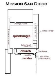 San Diego De Alcalá  California Missions Resource CenterMission San Diego De Alcala Floor Plan