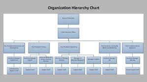 Jp Morgan Chase Organizational Chart Jp Morgan Hierarchy Chart Who Discovered Crude Oil