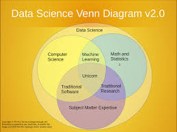Python Venn Diagram Top Stories For Jan 12 18 Tutorial Data Science In Python