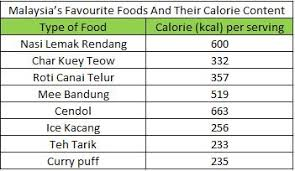 6 Reasons Why The Malaysian Lifestyle Leads To Obesity Get