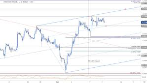 Pound To Usd Chart Sterling Price Outlook British Pound Rally Stalls Gbp Usd