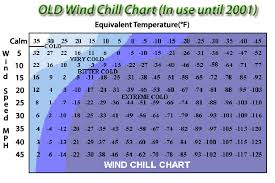Foresthill Weather Com Wind Chill Chart And Wind Chill